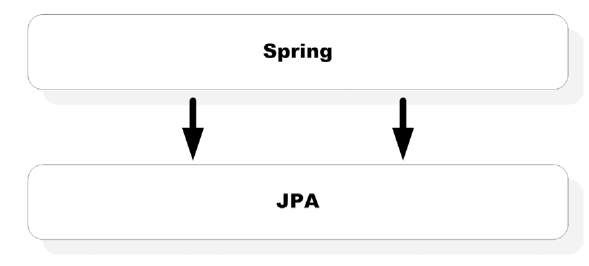 Spring/JPA integration. Because JPA is a cleanly separable API, you can integrate Spring with JPA just as you would integrate Hibernate.