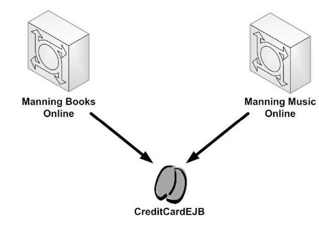 EJB allows development of reusable components. For example, you can implement the credit card-charging module as an EJB component that may be accessed by multiple applications.