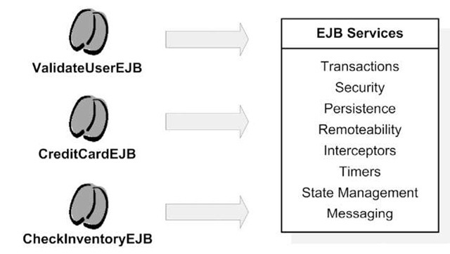 EJB as a framework provides services to EJB components.