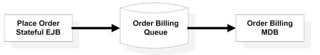 Asynchronously billing orders using MDBs. The stateful session bean processing the order sends a message to the order-billing queue. The billing MDB picks up this message and processes it asynchronously.