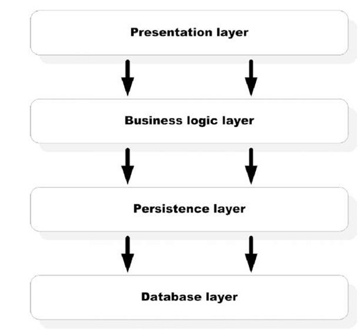 Most traditional enterprise applications have at least four layers. 1) The presentation layer is the actual user interface and can either be a browser or a desktop application. 2) The business logic layer defines the business rules. 3) The persistence layer deals with interactions with the database. 4) The database layer consists of a relational database such as Oracle that stores the persistent objects.