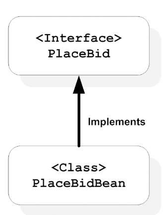 Parts of the PlaceBid session bean. Each session bean has one or more interfaces and one implementation class.