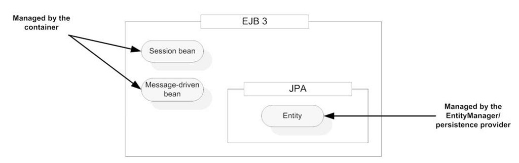 Overall organization of the EJB 3 API. The Java persistence API is completely separable from the EJB 3 container. The business logic processing is carried out by through two component types: session beans and message-driven beans. Both components are managed by the container. Persistence objects are called entities, which are managed by the persistent provider through the Entity Manager interface.