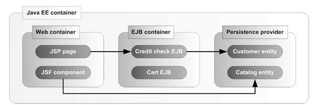 Java EE container typically contains web and EJB containers and a persistence provider. The stateless session bean (Credit Check EJB) and stateful session bean (Cart EJB) are deployed and run in the EJB container. Entities (Customer and Catalog) are deployed and run within an EJB persistence provider and can be accessed by either web or EJB container components.