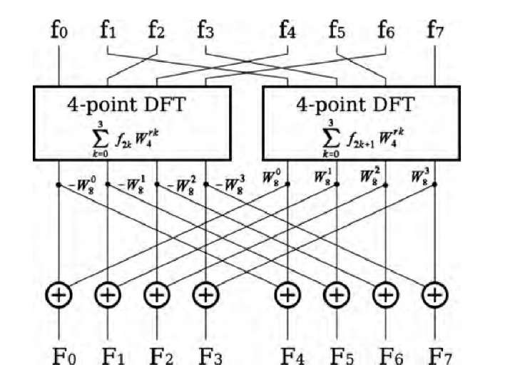 Reduction of an eight-point DFT into two four-point DFTs with eight subsequent multiplications and additions following Equation (3.14). Multiplication with the twiddle factors occurs along the diagonal lines. By using the same scheme, the four-point DFTs can be subdivided into two-point DFTs. The two-point DFT is the most fundamental operation and cannot be subdivided further.
