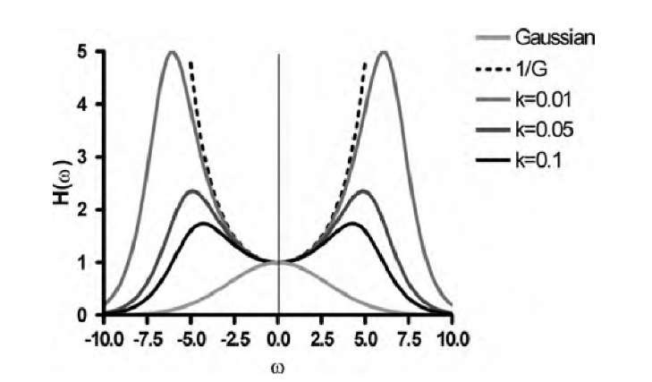 Frequency response of a Wiener filter as defined in Equation (3.26). Assume that the degradation function G(w) is a Gaussian function (light gray line); then its reciprocal (dashed line) assumes very large values at moderate to high spatial frequencies. Multiplication of a degraded image by the reciprocal would strongly amplify noise. Instead, a Wiener filter can be used to attenuate very high frequencies. The frequency response of the filter in Equation (3.26) is shown for three different choices of k.