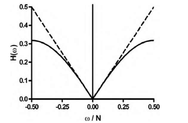 Frequency responses of the filters used in the filtered backprojection for computed tomography reconstruction. The dashed line represents the filter by Ramachandran and Lakshminarayanan, and the solid line represents the filter by Shepp and Logan. The Shepp-Logan filter exhibits less amplification of the higher frequencies, which reduces image noise at the expense of some sharpness.