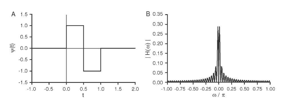 The Haar wavelet (A) and the magnitude of its Fourier transform (B).