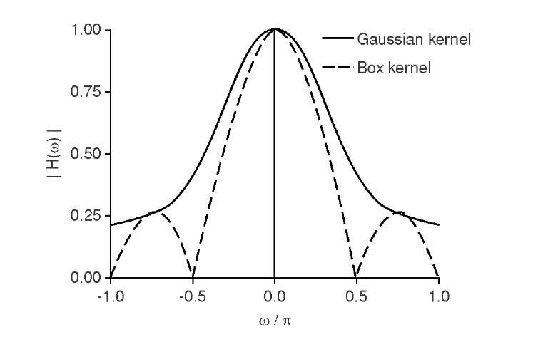 Frequency responses of the Gaussian and the box smoothing kernel. While the box kernel shows a steeper drop-off near low spatial frequencies (m = 0), it completely suppresses certain frequencies and allows higher frequencies to pass again. The Gaussian kernel has less smoothing action, but it does not show undesirable behavior in the stopband.