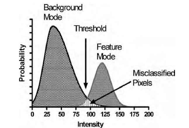 Bimodal histogram. In this example, background pixels are generally darker than feature pixels. However, the intensities spread because of noise and intensity inhomo-geneities. Intensity-based separation can be carried out with a suitable threshold, but some pixels are misclassified.