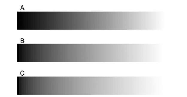 Gamma correction. A linear gradient with image values from 0 to 255 in steps of 4 (A) after contrast correction with 7 = 1.5 (B) and 7 = 2.0 (C).