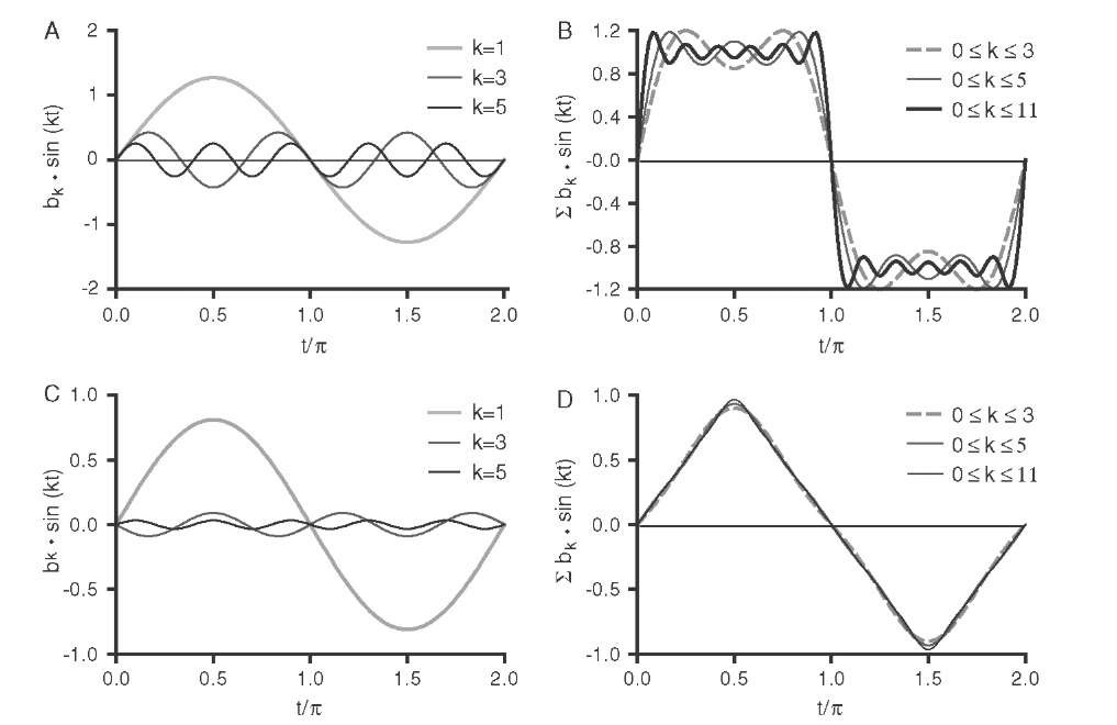 Fourier synthesis of the square-wave and triangular functions. The individual harmonic contributions (A and C, respectively), when added up, converge toward the original function as shown in B and D, respectively. For k ^<x>, the functions in Figure 3.1A and C emerge. Because the harmonic coefficients drop off toward higher frequencies faster in the triangular wave than in the square wave, the triangular function is better approximated with a lower number of coefficients.