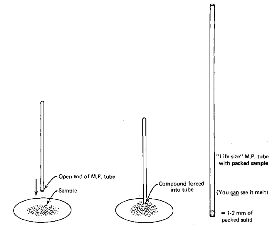 an overview of the melting points of materials in chemistry Melting point determination and thermometer calibration lab background: the melting point of a substance, a solid in this case, signifies the temperature at which the first crystal starts to melt until the temperature at which the last crystal disappears is reached.