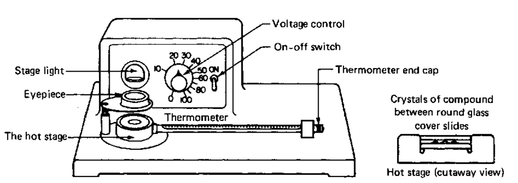 The Melting Point Experiment Part 1 (Laboratory Manual)