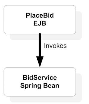 You can combine the power of Spring and EJB 3 by developing a Spring-enabled session bean. You can use the declarative transaction, security, and web services features of EJB 3 with the POJO injection and JpaTemplate features of Spring.