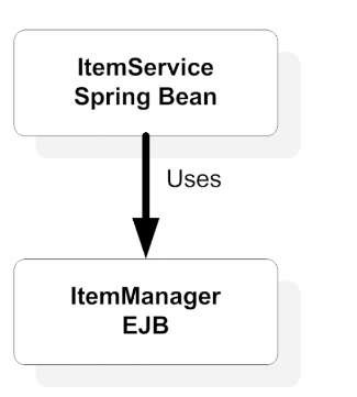 You can access a session bean from a Spring bean and reuse the business logic.