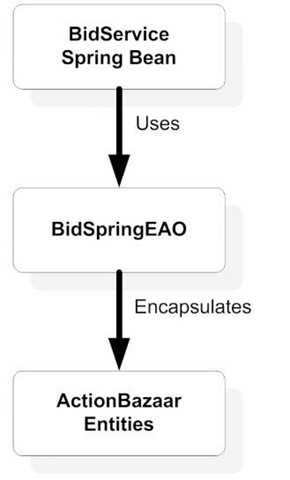 This ActionBazaar bidding module uses Spring with JPA. The Spring bean employs an entity access object to access the entities using JpaTemplate.