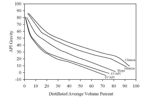 API gravity of distillates versus average volume percentage.