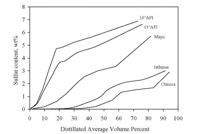 Sulfur content of distillates versus average volume percentage.