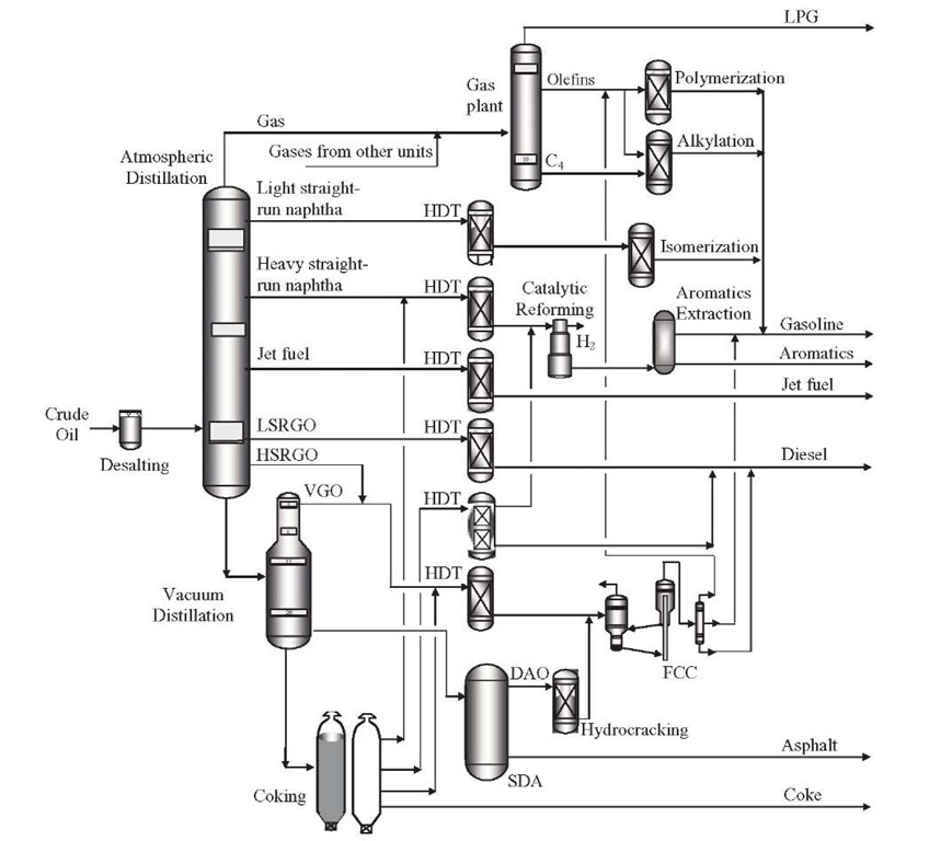 Typical process scheme of a petroleum refinery.
