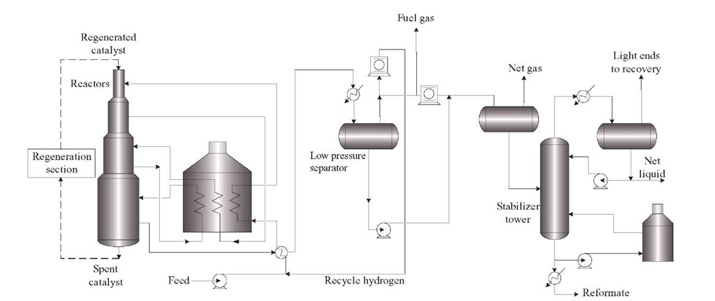 Typical process scheme of a catalytic reforming unit.