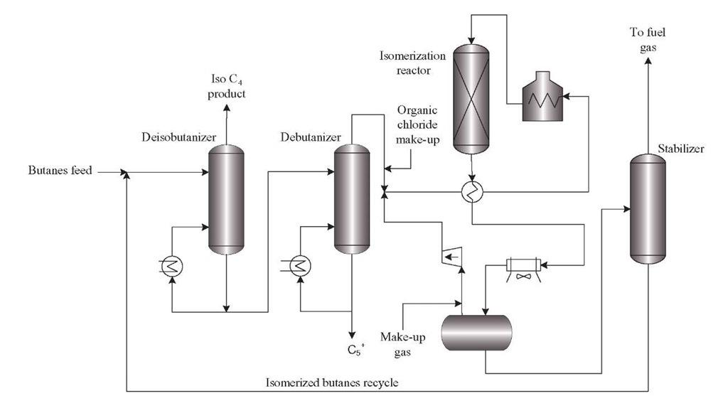 Typical process scheme of an isomerization unit.