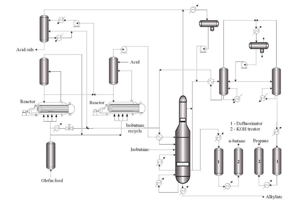 Typical process scheme of an alkylation unit.