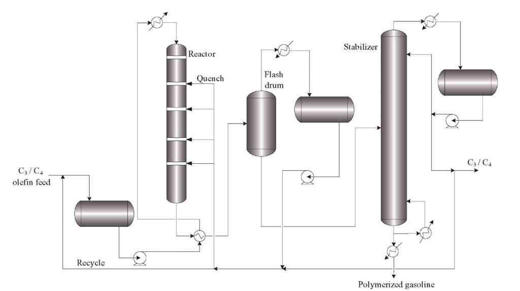 Typical process scheme of a polymerization unit.