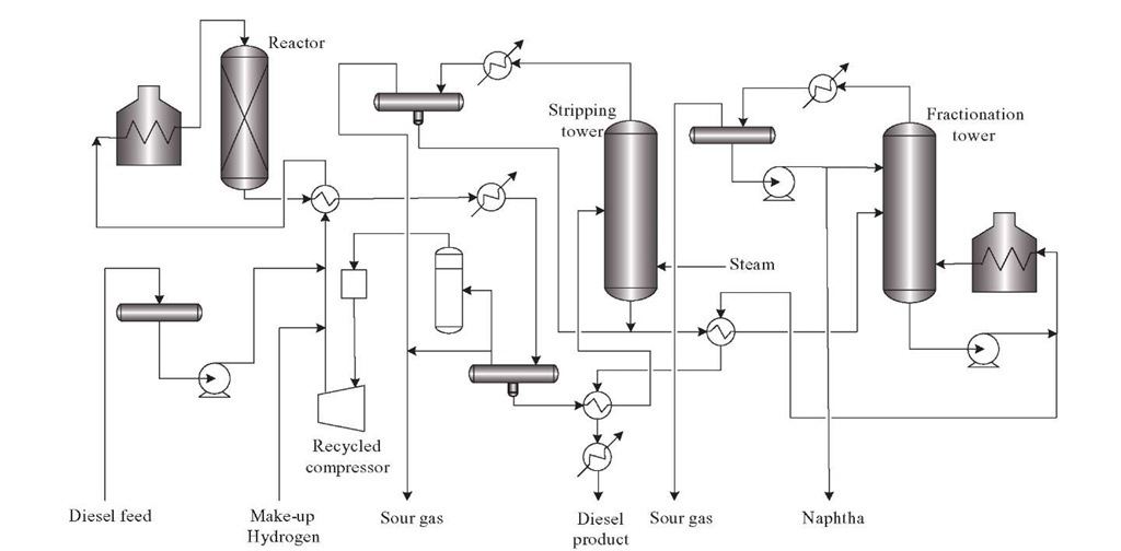 Typical process scheme of a hydro treating unit.