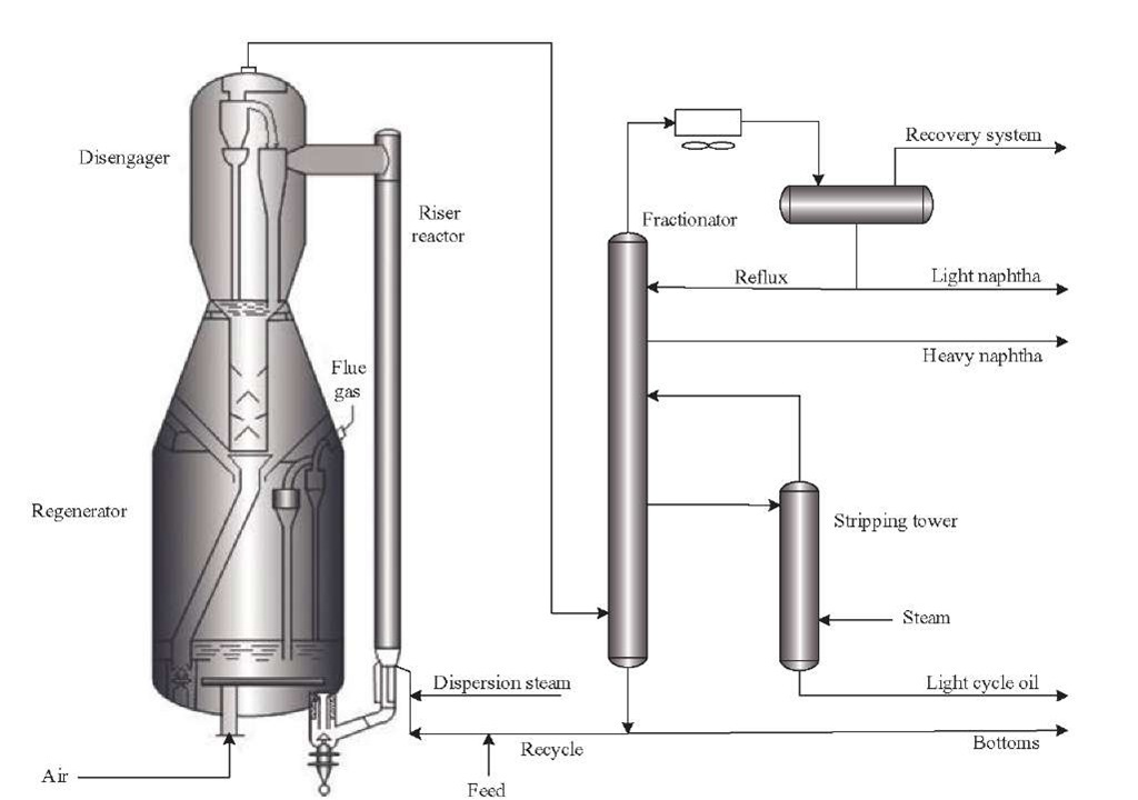Typical process scheme of a fluid catalytic cracking unit.