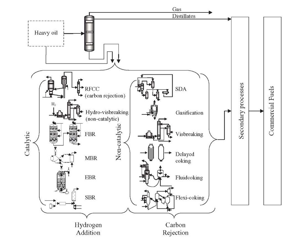 Process alternatives for upgrading of heavy oils.