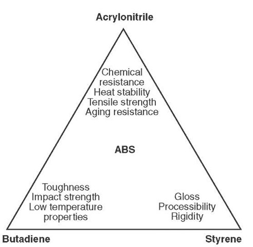 Properties and characteristics of acrylonitrile, butadiene, and styrene.