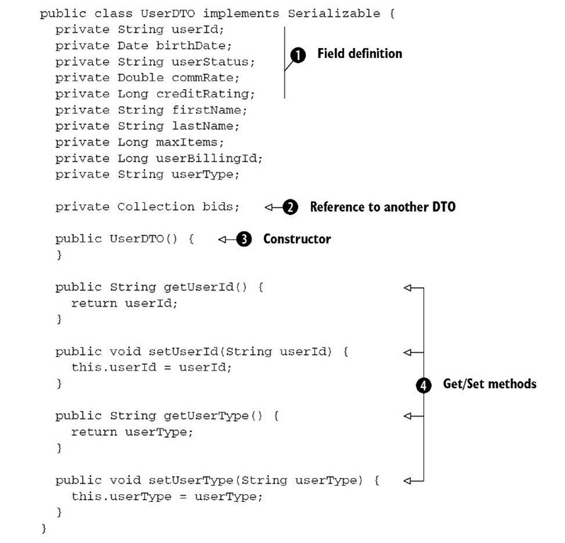 Trying to understand DTO justification - Wrox Programmer Forums