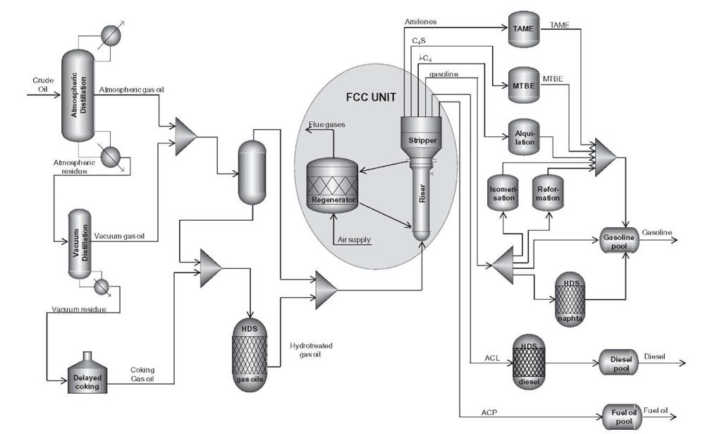 modeling and simulation of fluidized