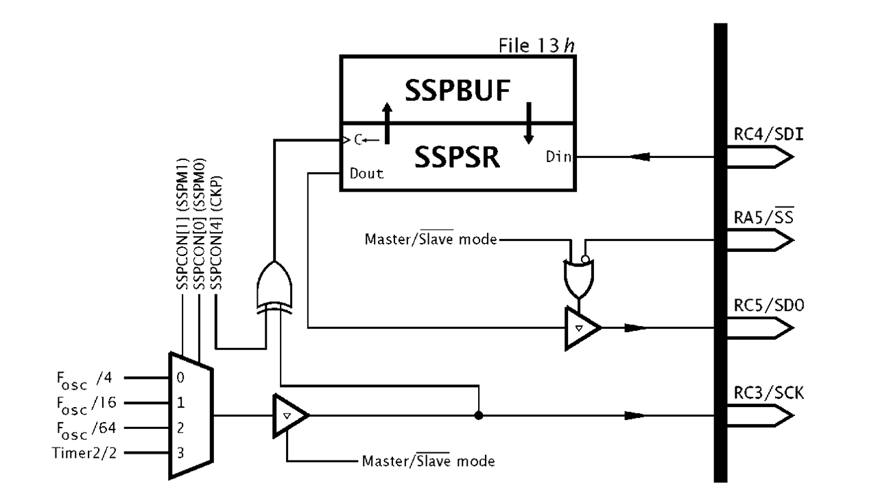 one bit at a time part 2  pic microcontroller
