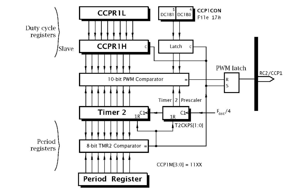 Time Is Of The Essence Part 4 Pic Microcontroller 2 S Complement Logic Diagram Timer And Pwm Ccp Mode