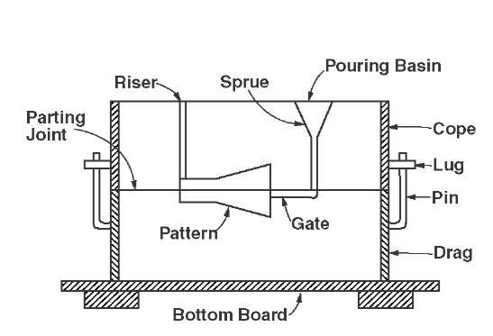 Cross-section of a sand casting mold.