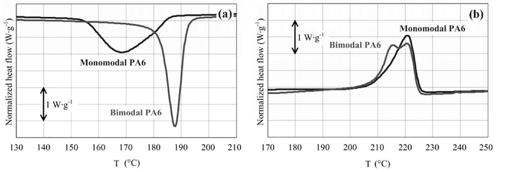 Crystallization exotherms (a) and subsequent melting endotherms (b) for monomodal and bimodal PA6 materials