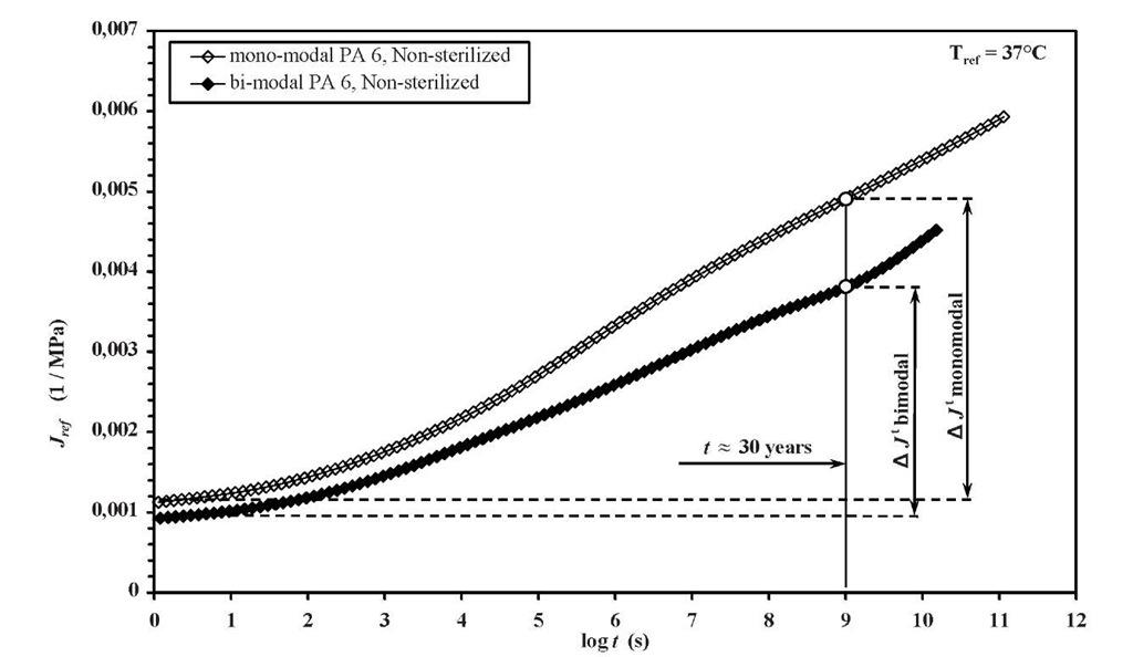 Comparison of creep-compliances of non-sterilized monomodal PA6 and bimodal PA6 at reference temperature 37°C