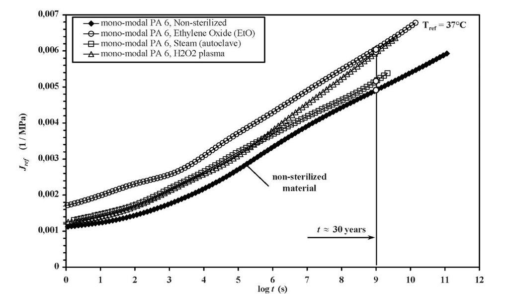 Creep behaviour of non-sterilized and sterilized monomodal PA6 at reference temperature 37°C
