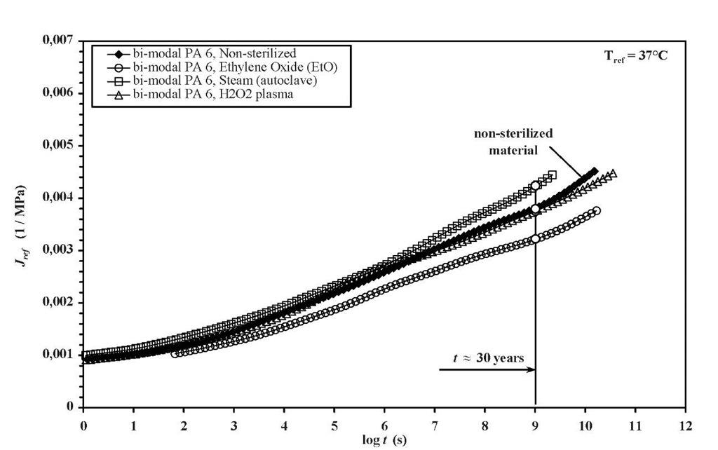 Creep behaviour of non-sterilized and sterilized bimodal I-PA6 at reference temperature 37°C