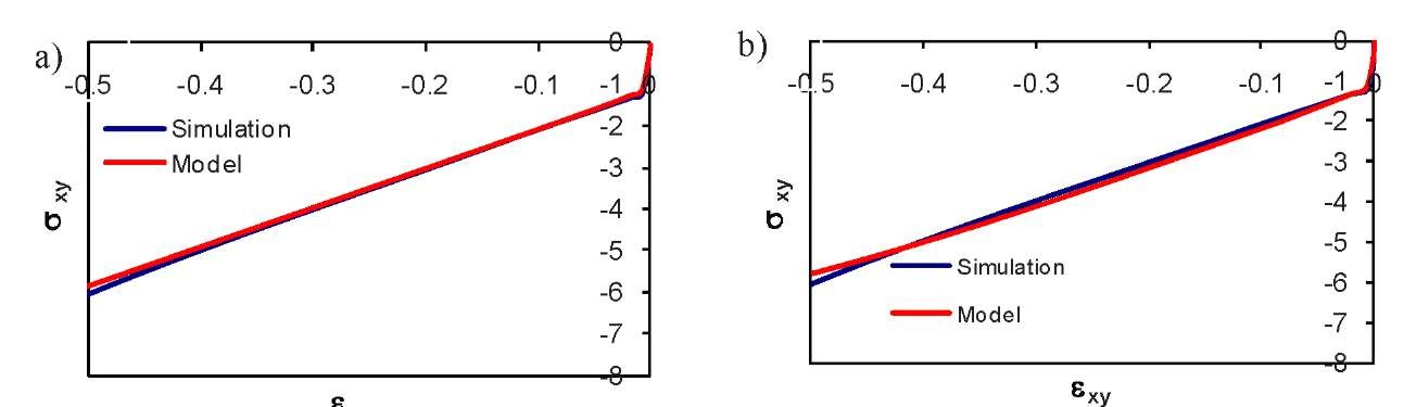 Experimental arrangement for measuring the high-strain-rate