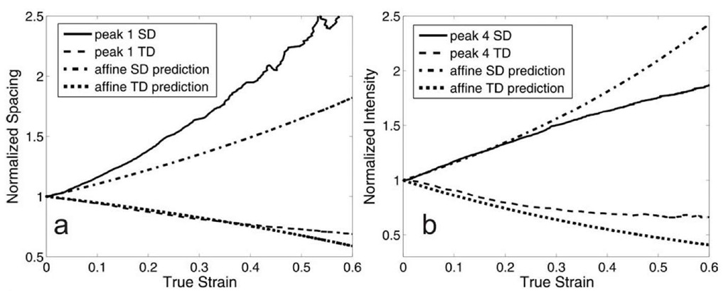 Peak evolution during monotonic uniaxial tension compared to theoretical affine evolution (a) small angle peak compared to affine displacement (b) wide angle peak compared to affine rotation