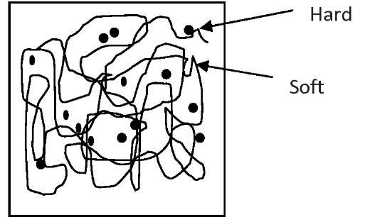 Network structure of SMP showing hard and soft segments