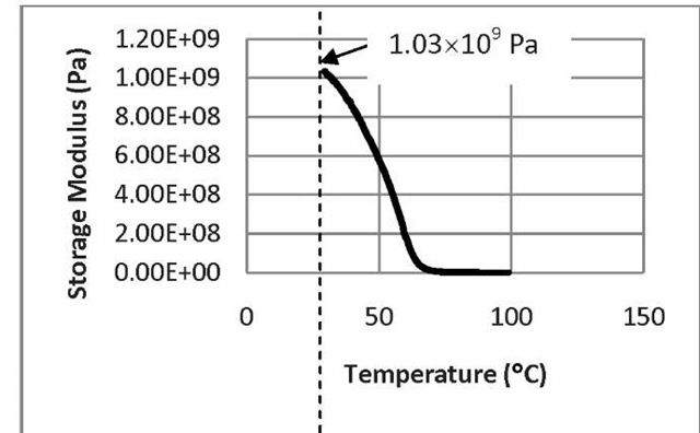 The storage modulus as a function of temperature for untreated SMP