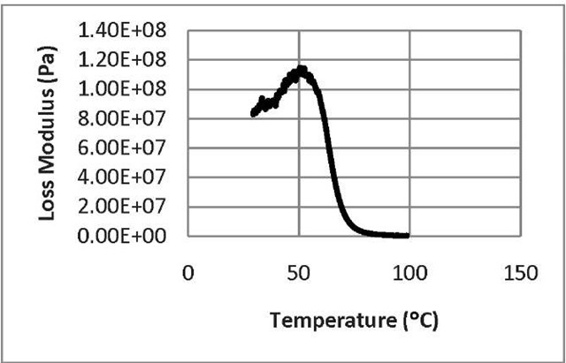 The loss modulus as a function of temperature for untreated SMP