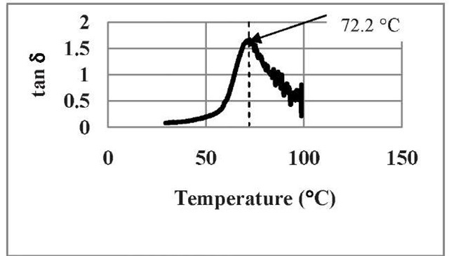 The behavior of tanS as a function of temperature for untreated SMP