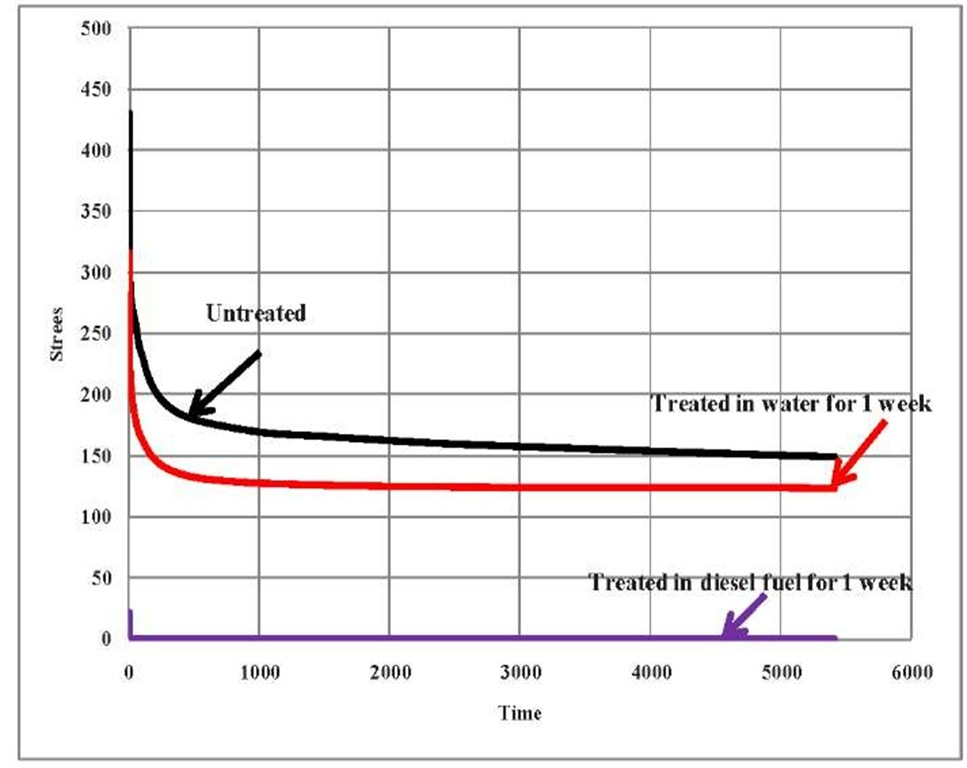 Stress decay due to immersion in water & diesel