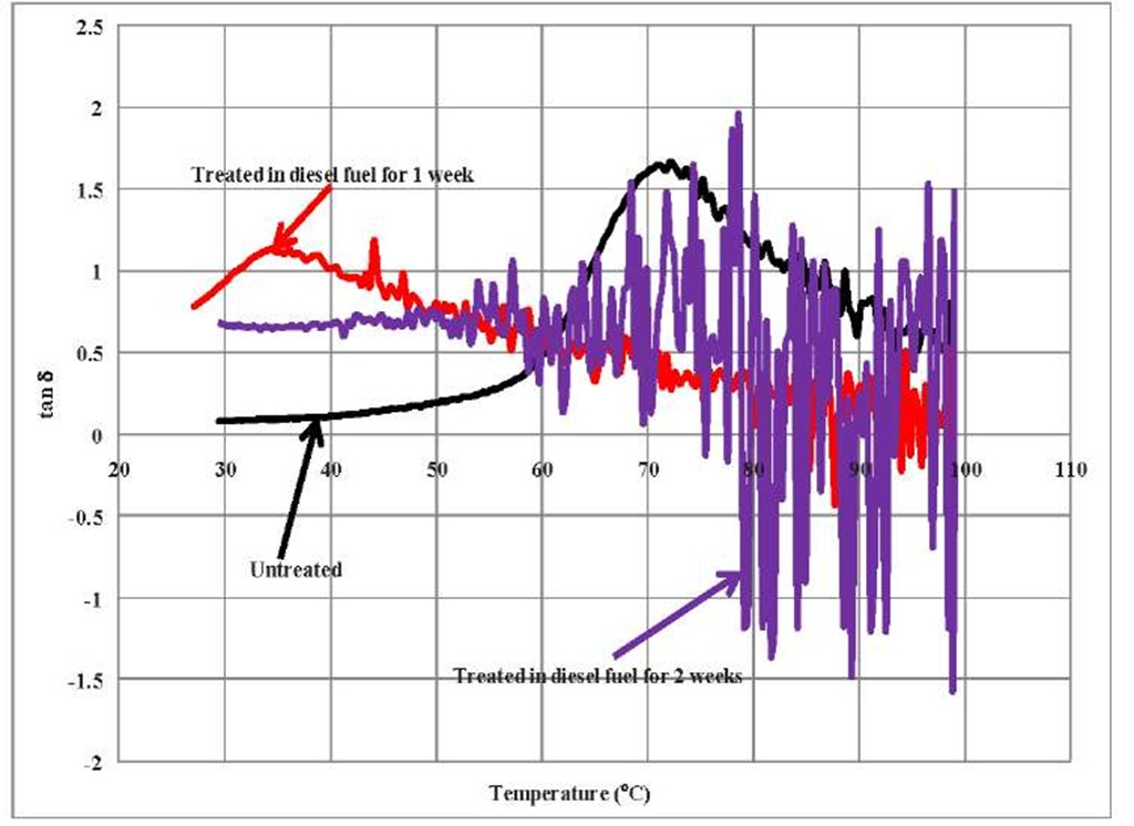 Change in transition temp. due to immersion in diesel