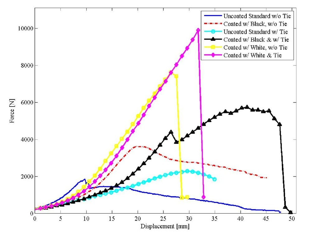 Load versus deflection plots for 2 by 4 end nail failure in six different configurations